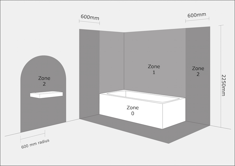 Lighting zones in bathrooms